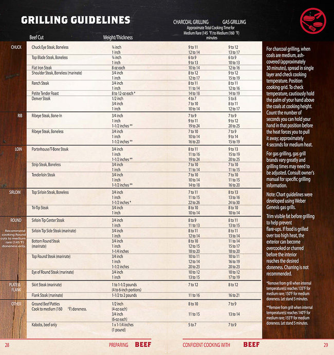 Beef Grilling Guide