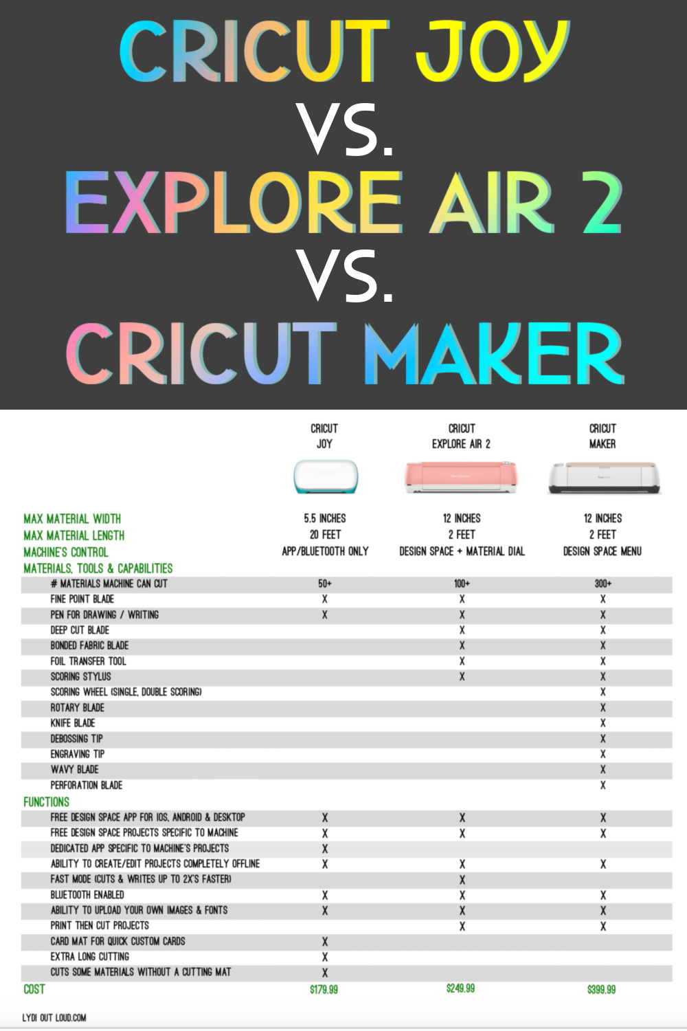 Which Cricut Machine is Best for you? We're comparing the Cricut Joy, Cricut Explore Air 2 and the Cricut Maker to help you find out! via @lydioutloud